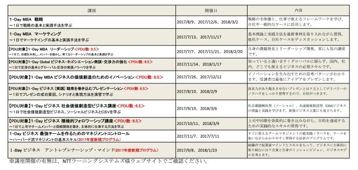 EQPホームページ用NTT公開講座案内リストV02